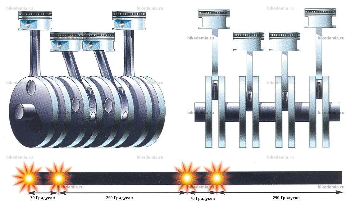 """Схема работы рядного четырехцилиндрового двигателя с """"Большим взрывом"""""""