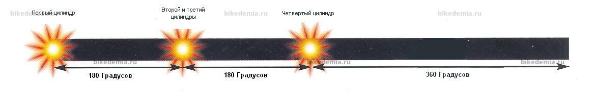 """Схема реализации """"Большого взрыва"""" в классическом рядном четырехцилиндровом двигателе"""